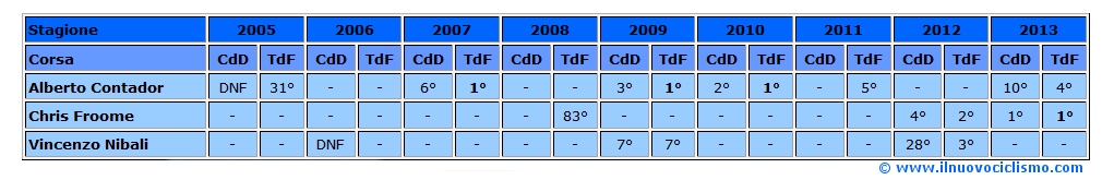 tabella delfinato-tour 2