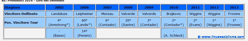 tabella delfinato-tour 1